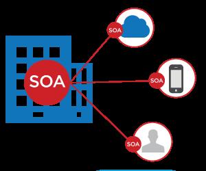 300x250px-_API-soa